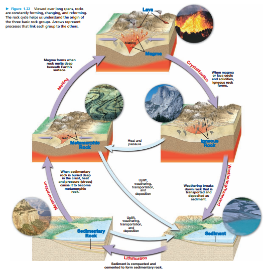 The Rock Cycle World Geology